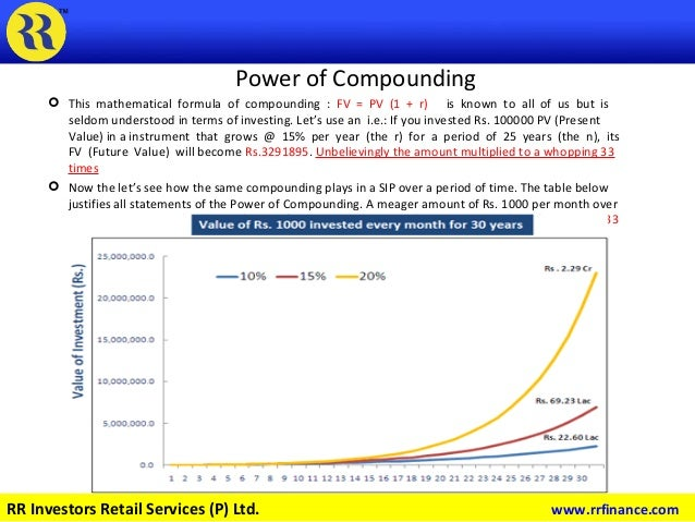 Power of Compounding  This mathematical formula of compounding : FV = PV (1 + r) is known to all of us but is seldom unde...
