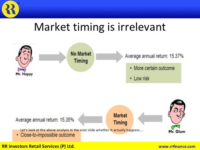 Market timing is irrelevant Data Source : Bloomberg Let's look at the above analysis in the next slide whether it actually...