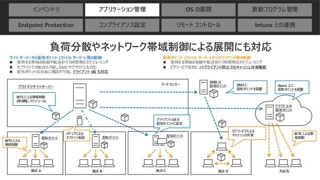 インベントリ アプリケーション管理 OS の展開 更新プログラム管理 Endpoint Protection コンプライアンス設定 リモート コントロール Intune との連携 負荷分散やネットワーク帯域制御による展開にも対応 プライマリサイ...