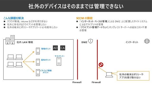 社外のデバイスはそのままでは管理できない AD CA サイトサーバー 社内 LAN 環境 インターネットDMZ Firewall Firewall 社外の端末はポリシーや アプリを受け取れない こんな課題を解決 ◼ クラウド環境、intune ...