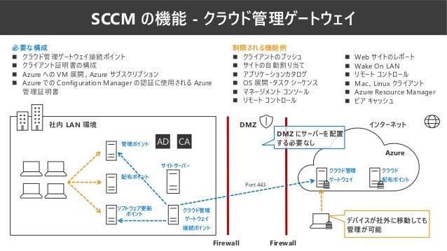 SCCM の機能 - クラウド管理ゲートウェイ AD CA サイトサーバー Azure 社内 LAN 環境 インターネットDMZ DMZ にサーバーを配置 する必要なし 必要な構成 ◼ クラウド管理ゲートウェイ接続ポイント ◼ クライアント証明...