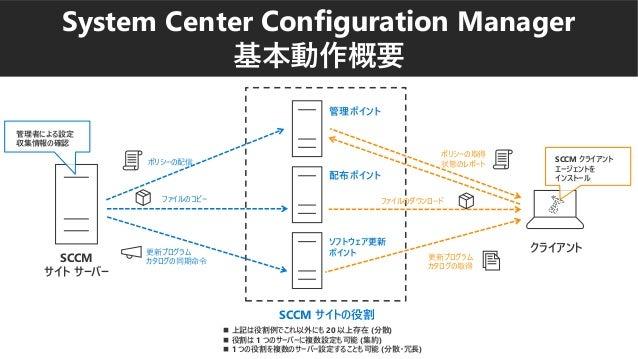 System Center Configuration Manager 基本動作概要 SCCM サイトの役割 SCCM サイト サーバー 管理者による設定 収集情報の確認 配布ポイント ソフトウェア更新 ポイント 管理ポイント クライアント S...