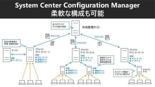 System Center Configuration Manager 柔軟な構成も可能 中央管理サイト 全てのプライマリ サイトを集中管理 支店の管理者が 管理・制御を実施 管理ポイントや 配布ポイントは 複数設置可能 プライマリ サイト サ...