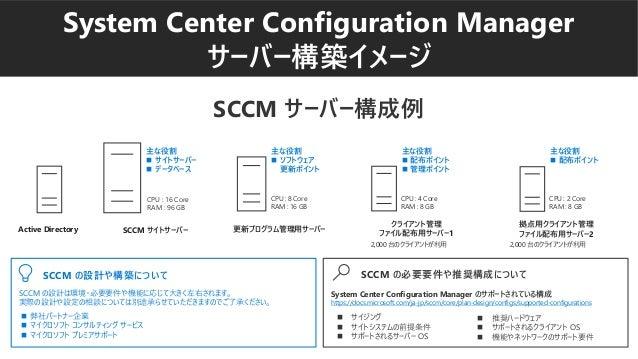 System Center Configuration Manager サーバー構築イメージ CPU : 16 Core RAM : 96 GB CPU : 4 Core RAM : 8 GB 主な役割 ◼ サイトサーバー ◼ データベース C...