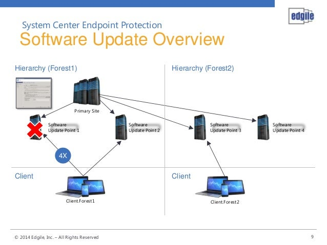 System Center Endpoint Protection 2012 R2