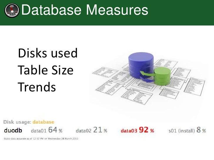 Database MeasuresDisks usedTable SizeTrends