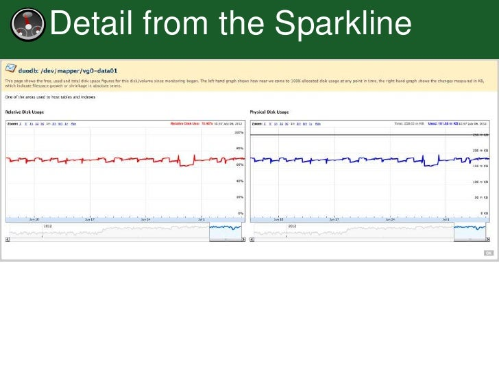 Detail from the Sparkline