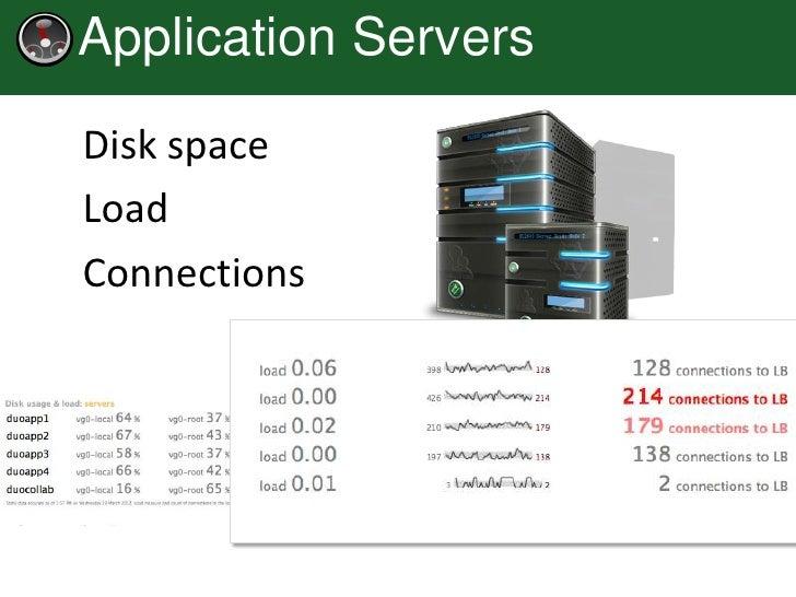 Application ServersDisk spaceLoadConnections