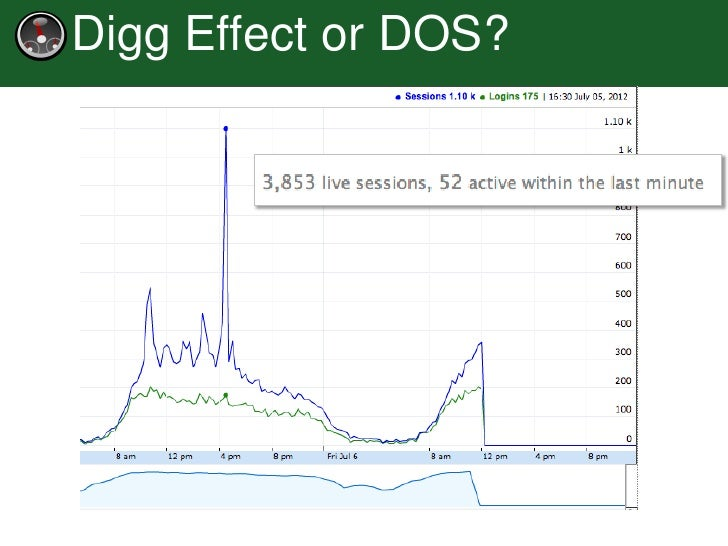 Digg Effect or DOS?