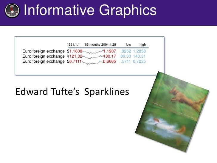 "Simple Code      <span class=""sparkline"">     10 14 15 4.5 3.4 16     </span> http://code.google.com/p/js-sparklines/"