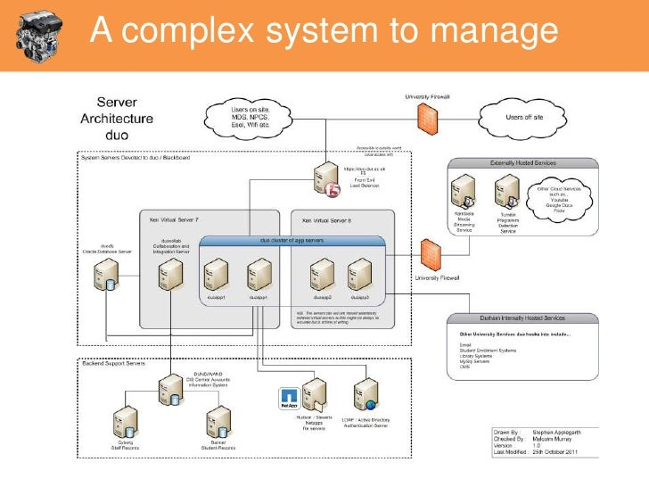 A complex system to manage              F5
