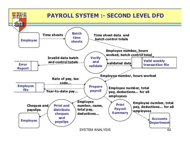 payroll system second level dfd - Payroll Data Flow Diagram