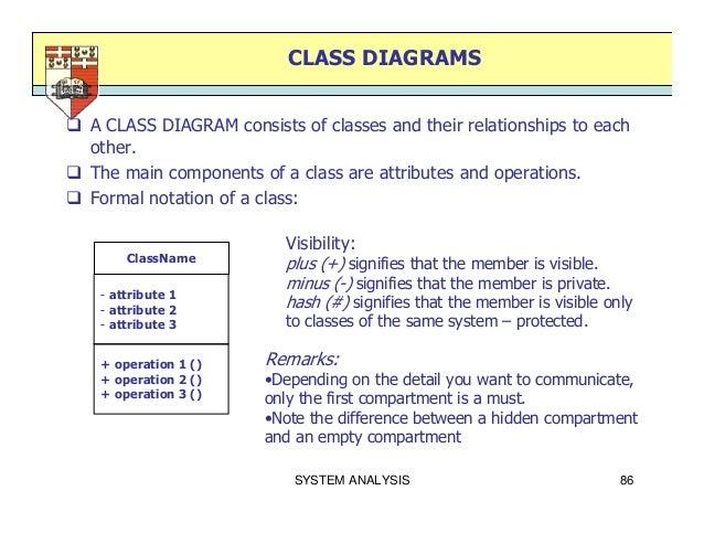 Class Diagram Symbols Plus Minus All Kind Of Wiring Diagrams