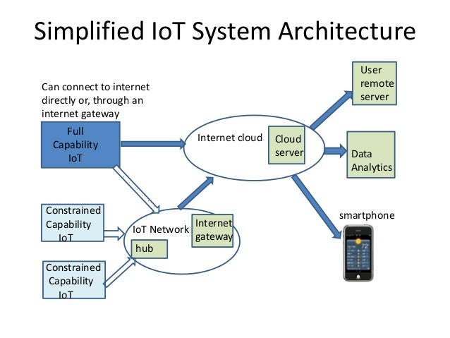System design of multiprotocol iot for Architecture iot