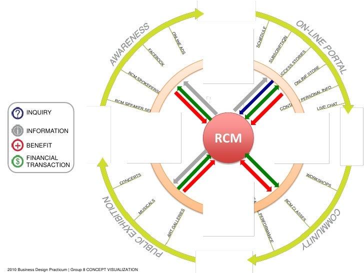 INQUIRY           INFORMATION          BENEFIT                                                                  RCM       ...