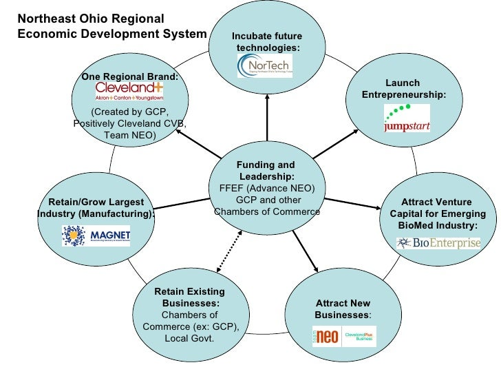 Northeast Ohio Regional Economic Development System One Regional Brand: (Created by GCP, Positively Cleveland CVB, Team NE...