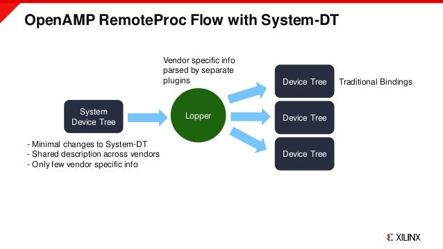 OpenAMP RemoteProc Flow with System-DT System Device Tree Device Tree Device Tree Device Tree Lopper - Minimal changes to ...