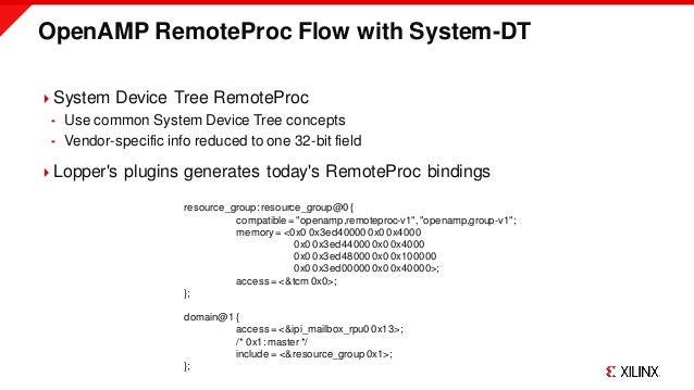 OpenAMP RemoteProc Flow with System-DT System Device Tree RemoteProc  Use common System Device Tree concepts  Vendor-sp...