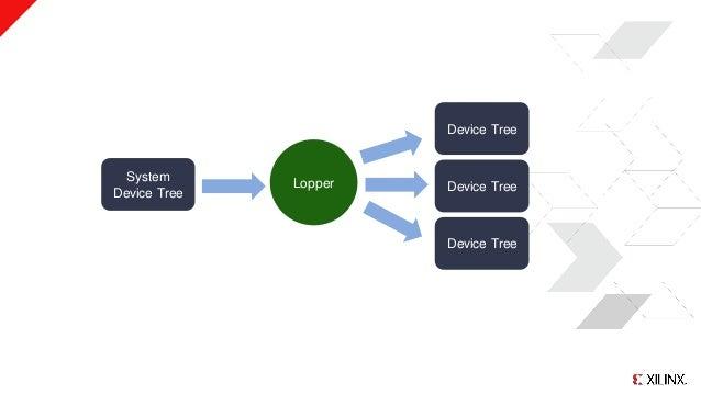 System Device Tree Device Tree Device Tree Device Tree Lopper