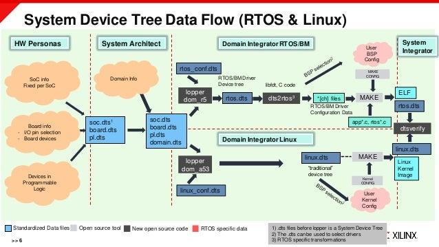 SoC info Fixed per SoC System Device Tree Data Flow (RTOS & Linux) >> 6 HW Personas System Architect Domain IntegratorRTOS...