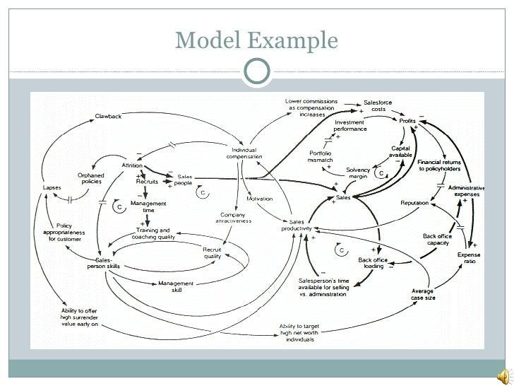 Model Example