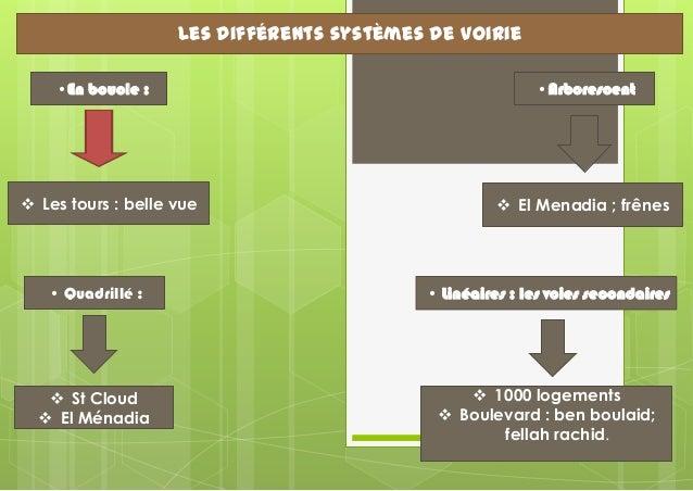 Les différents systèmes de voirie •En boucle :   Les tours : belle vue  •Arborescent   El Menadia ; frênes  • Quadrillé ...