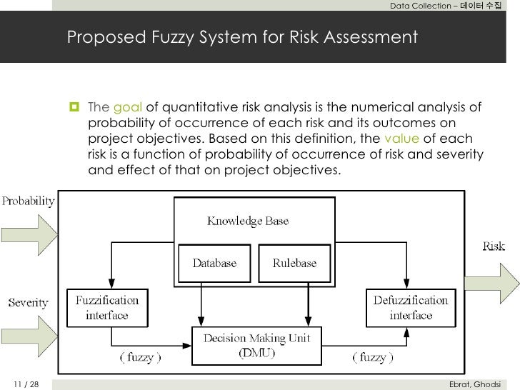 Risk Assessment of Construction Projects Using Network Based Adaptive…