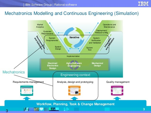 systems engineering modeling sysml and process engineering  the systems development lifecycle  typical workflow 3
