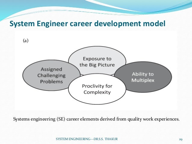 system engineering unit1 29 638?cb=1497182983 system engineering unit 1 system engineering diagrams at n-0.co