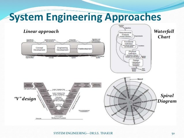 system engineering unit1 50 638?cb=1497182983 system engineering unit 1 system engineering diagrams at n-0.co