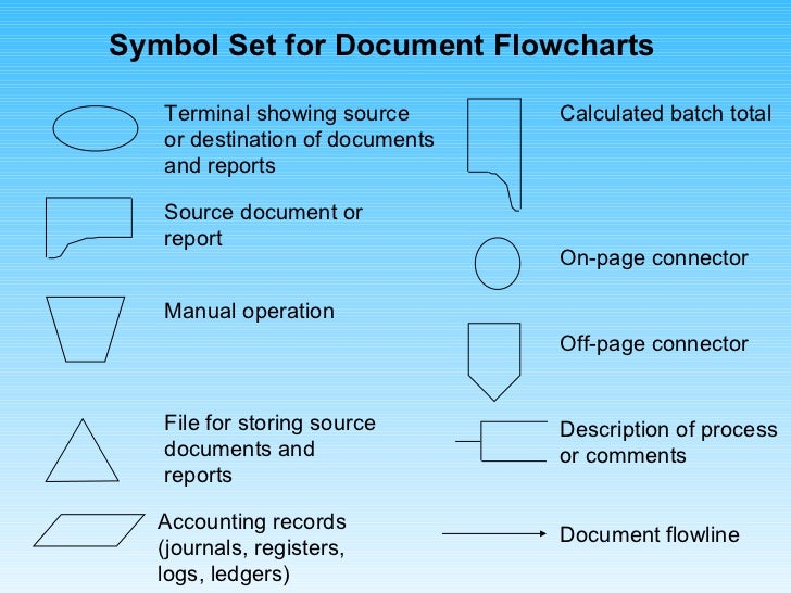 document flowcharts