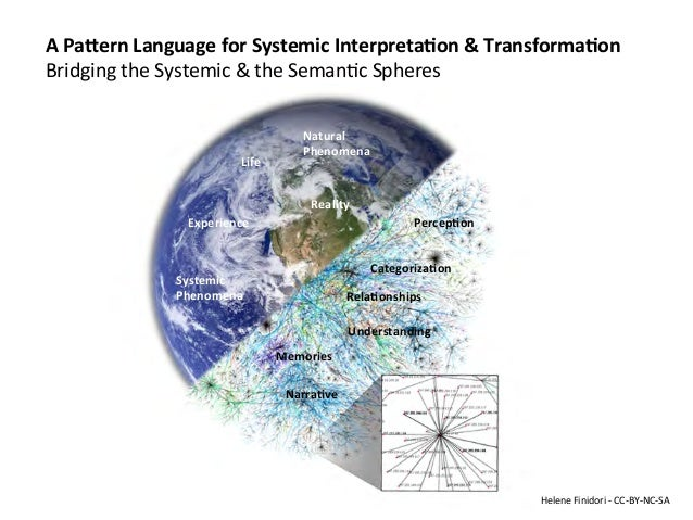 A	   Pa%ern	   Language	   for	   Systemic	   Interpreta7on	   &	   Transforma7on	    Bridging	   the	   Systemic	   &	   ...