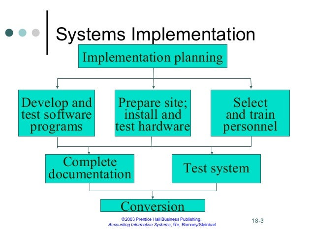 implementation of as is system 5 essential steps to successful strategy  below are the 5 steps to successful strategy implementation  a key road to failed implementation is when we.