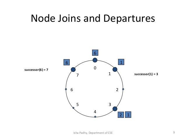 System models 2 in distributed system