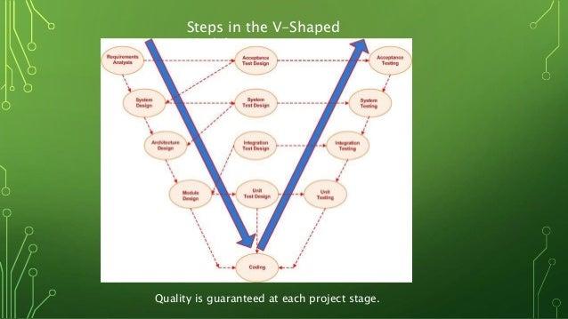 System Models Of Sdlc V Model