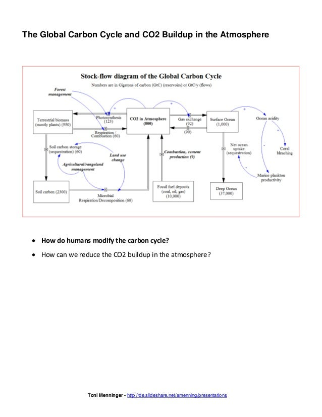 System Models in Sustainability Science Slide 2