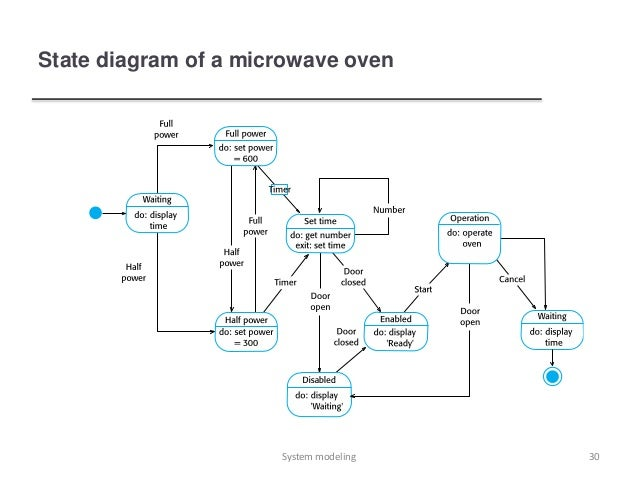 Microwave Oven Block Diagram ndash The Wiring Diagram