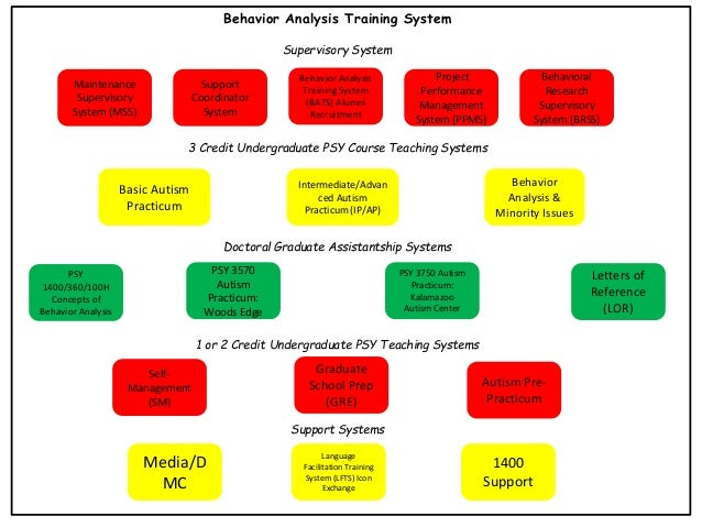 Behavior Analysis Training System Supervisory System Maintenance Supervisory System (MSS)  Support Coordinator System  Beh...