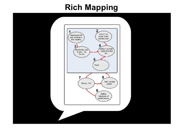 Rich Mapping