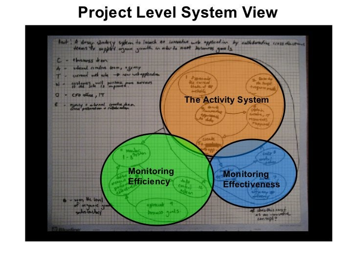 Project Level System View The Activity System Monitoring Effectiveness Monitoring Efficiency