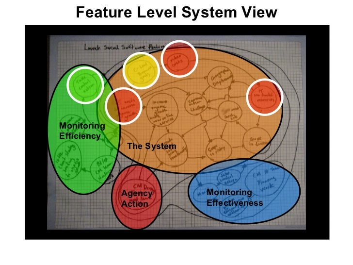 Feature Level System View The System Monitoring Effectiveness Monitoring Efficiency Agency Action