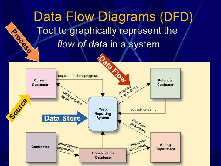 system analysis 2 essay