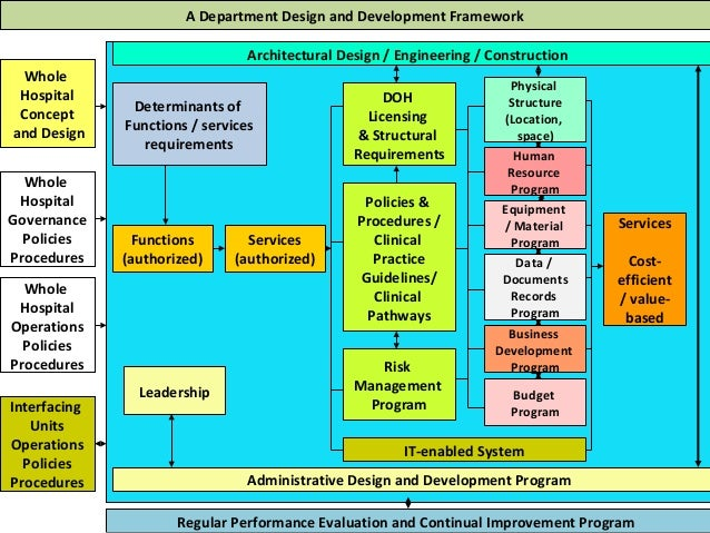 Systems Approach To Hospital Operations Department Of