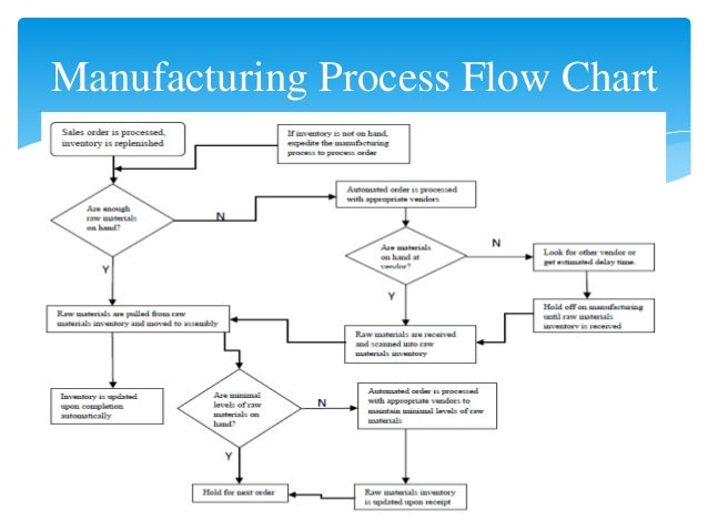 Manufacturing flow chart agipeadosencolombia manufacturing flow chart manufacturing process pronofoot35fo Images