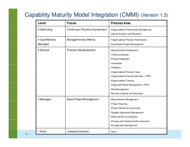 capability maturity model health care The maturity models are instruments to facilitate organizational management, including the management of its information systems function these instruments are used.