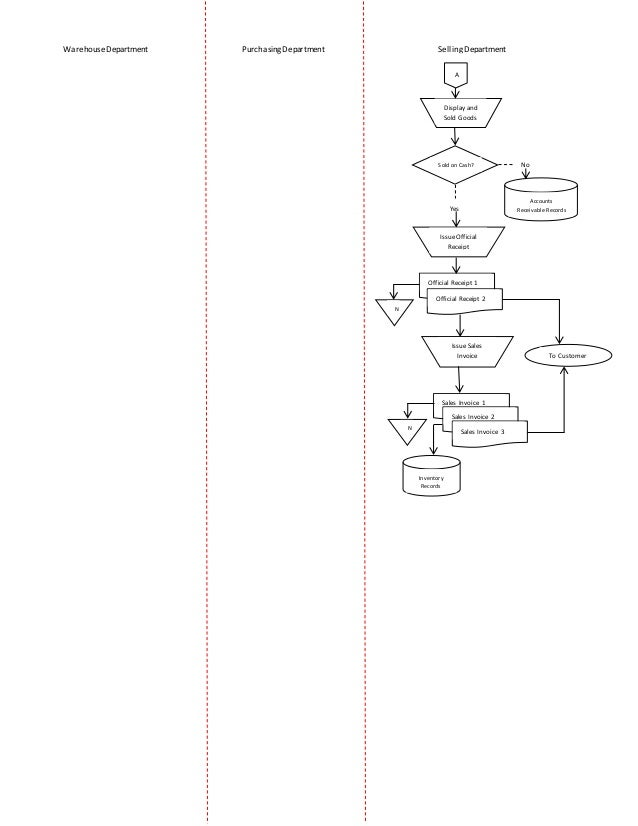 Systems Flowchart For Inventory Management System
