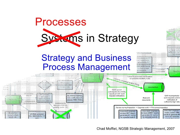 Systems in Strategy Strategy and Business Process Management Processes Chad Moffiet, NGSB Strategic Management, 2007