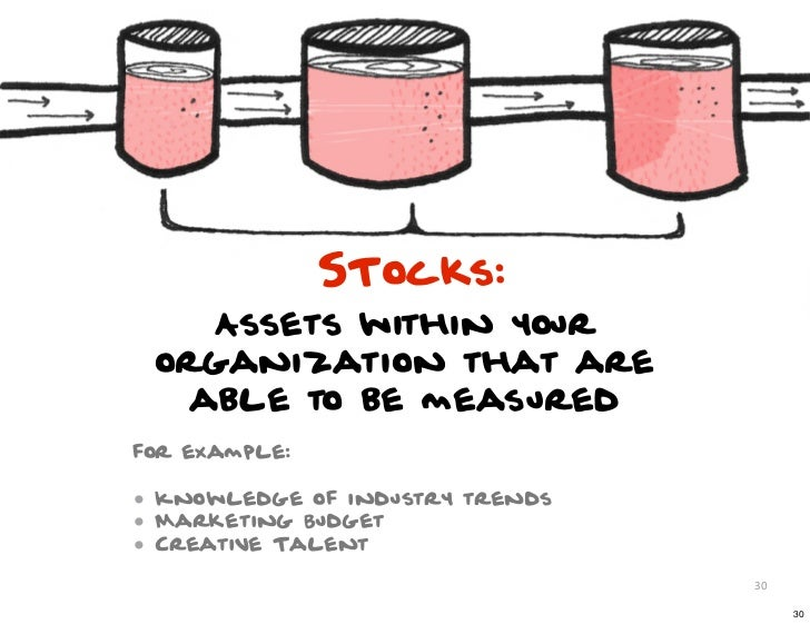 STocks:    Assets within your organization that are   able to be measuredfor example:• Knowledge of industry trends• Marke...