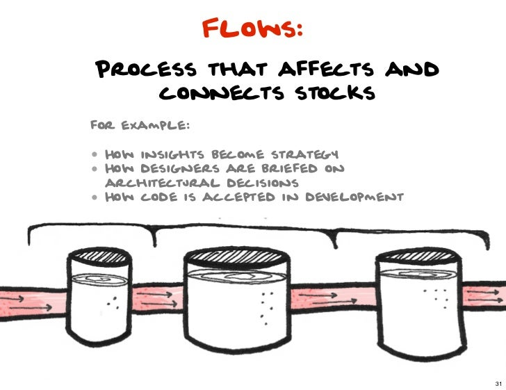 Flows:Process that affects and    connects stocksfor example:• How insights become strategy• How designers are briefed on ...