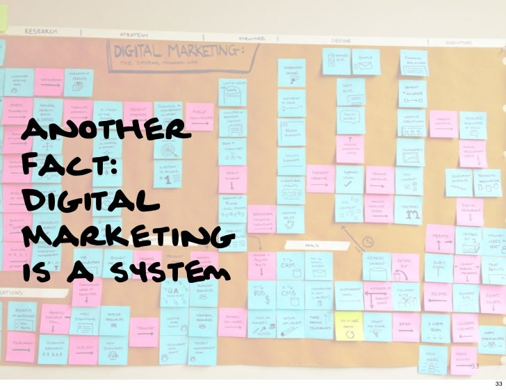 anotherfact:DigitalMarketingis a system              33                   33